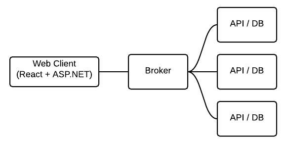 WebUI - Broker - API/DB